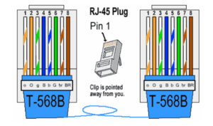 What's the difference between T568A and T568B? : Esticom | Wiring Diagram Cat5e T568a And T568b Are |  | Esticom